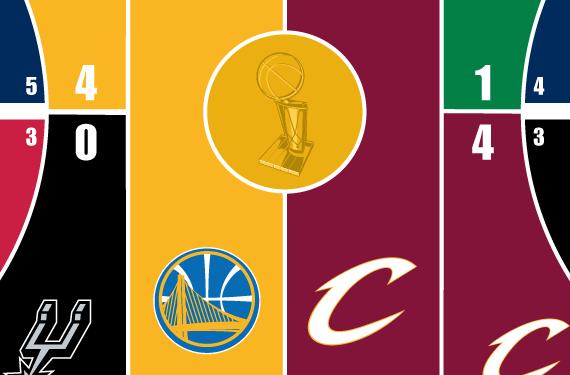 2017 NBA Playoffs Court Bracket – The Finals