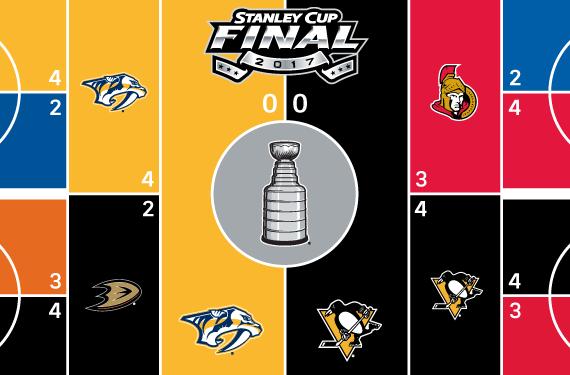 2017 NHL Playoffs Rink Bracket – Stanley Cup Final
