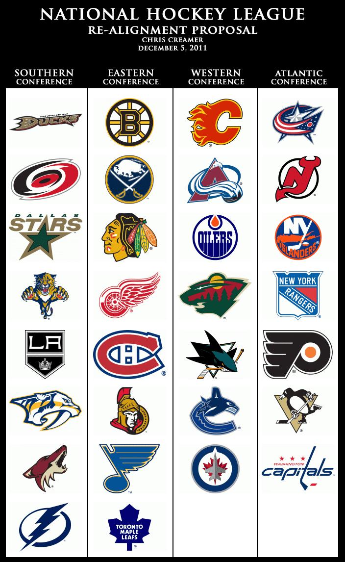 My NHL Re-Align...