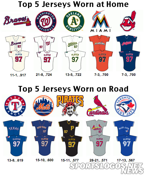 2013 MLB Jersey Stats – Do Uniforms Affect Performance   a1288c09c
