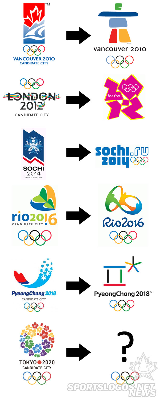 Where Is The 2020 Winter Olympics.Tokyo Awarded 2020 Summer Olympics Chris Creamer S