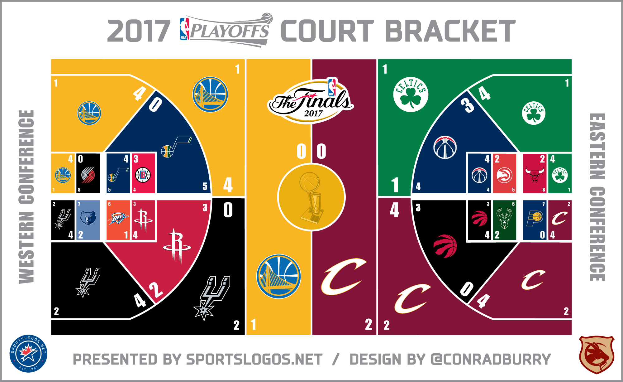 sports lines nba mls brackets