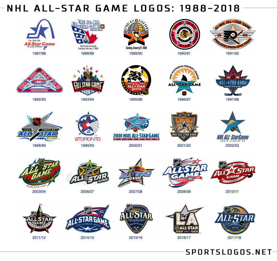 nhl all star game logo history chris creamer 39 s sportslogos net news and blog new logos and. Black Bedroom Furniture Sets. Home Design Ideas