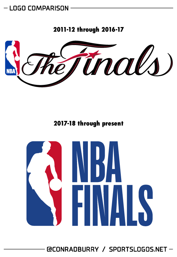 Has the new NBA Finals logo been discussed ...
