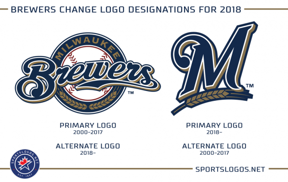 promo code 461cd d85c5 Milwaukee Brewers Change Their Primary Logo | Chris ...