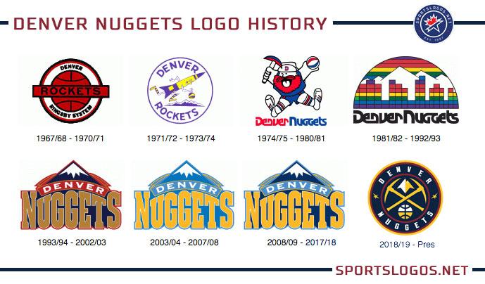 Image result for denver nuggets logo